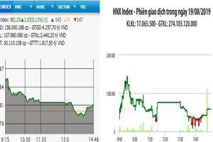 VN-Index giữ mốc 980 điểm, thanh khoản thấp