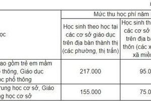 Những khoản tiền nào các trường học tại Hà Nội không được phép thu?