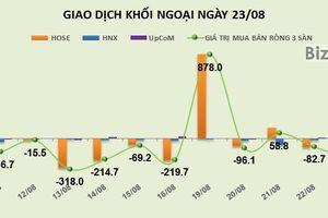Phiên 23/8: Khối ngoại bán ròng 203 tỷ đồng
