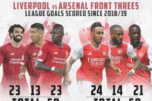 Liverpool - Arsenal: Trận cầu rực lửa hận thù