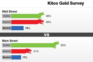 Giá vàng tuần tới đã xuất hiện không ít dự đoán tiêu cực