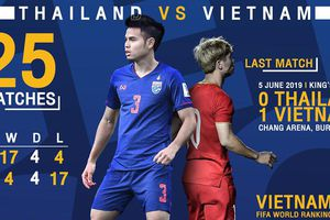 AFC xếp trận Thái Lan vs Việt Nam vào hàng 'kinh điển' vòng loại World Cup 2022