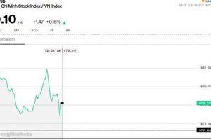 Chứng khoán sáng 5/9: Thị trường khởi sắc nhưng khớp lệnh chưa đến 1.000 tỷ đồng