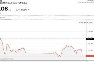 Chứng khoán chiều 6/9: VN30 quanh quẩn MA200, thanh khoản thị trường vẫn đi xuống