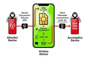 Phát hiện lỗ hổng bảo mật mới trên thẻ SIM, hơn một tỷ người dùng bị ảnh hưởng