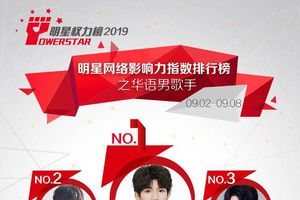 BXH sao Cbiz đầu tháng 9: Vương Nguyên đứng nhất, Tiêu Chiến - Dương Tử dẫn đầu 8 tuần liền