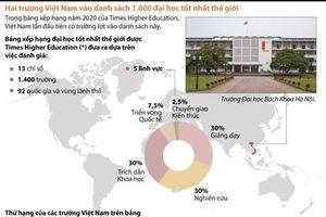 Những thông số của 3 trường đại học VN trên bảng xếp hạng thế giới