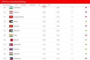 Tụt 2 bậc, tuyển Việt Nam vẫn số 1 Đông Nam Á trên bảng xếp hạng FIFA