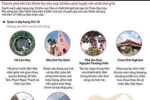 TP.HCM lọt vào top 20 khu phố tuyệt vời nhất thế giới