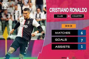 Ronaldo bỏ lỡ nhiều cơ hội trong ngày lập kỷ lục