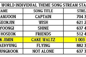 Cán mốc lượt stream mới, 'Cake Waltz' của Jimin (BTS) làm nên thành tích ấn tượng trên trang âm nhạc uy tín quốc tế