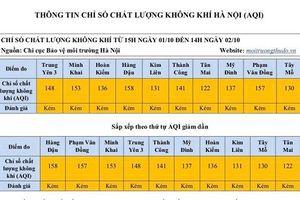 Ô nhiễm không khí tại Hà Nội giảm đáng kể so với ngày 1/10