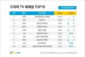 BXH diễn viên - phim Hàn cuối tháng 9: Ji Chang Wook phải 'chào thua' trước độ nổi tiếng của Park Ji Hoon (Wanna One)