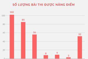 Mẹ của Phó đoàn đại biểu Quốc hội Hà Giang tác động nâng điểm cho cháu