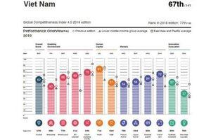Năng lực cạnh tranh 2019 của Việt Nam tăng mạnh nhất