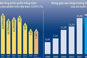 Kinh tế Thủ đô Hà Nội không ngừng phát triển