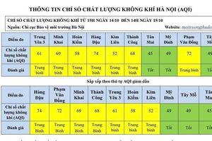 Hà Nội: Chất lượng không khí nhiều khu vực ở mức 'Tốt'