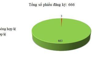 Ngày 11-14/10: 3/666 thông báo mời thầu, thông báo mời chào hàng chưa hợp lệ