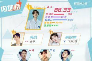 BXH sao quyền lực Weibo tuần 2 tháng 9: Vương Nhất Bác đứng nhất, Tiêu Chiến - Thái Từ Khôn theo sau