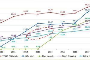 Tăng 'chóng mặt' trong 8 năm, Bắc Ninh sắp vượt TP.HCM về xuất khẩu