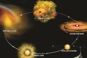 Các hành tinh hình thành như thế nào?