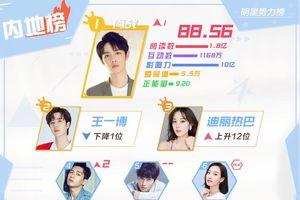 BXH sao quyền lực Weibo tuần 3 tháng 10: Tiêu Chiến đứng nhất, Vương Nhất Bác - Địch Lệ Nhiệt Ba theo sau