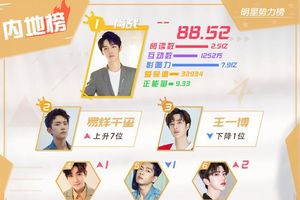 BXH sao quyền lực Weibo cuối tháng 10: Vượt qua Vương Nhất Bác, Dịch Dương Thiên Tỉ cùng Tiêu Chiến đứng đầu