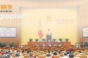 Kỳ họp 8 Quốc hội khóa XIV: Thủ tướng và 4 Bộ trưởng trả lời chất vấn như thế nào?