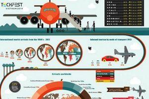 Du lịch thông minh sẽ trở thành xu thế tất yếu của ngành 'công nghiệp không khói'