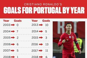 Ronaldo đạt hiệu suất ghi bàn tốt nhất sự nghiệp ở tuổi 34