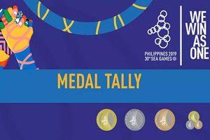 CẬP NHẬT Bảng tổng sắp huy chương SEA Games 30 ngày 2/12: Thêm 3 tấm HCV cho đoàn Thể thao Việt Nam