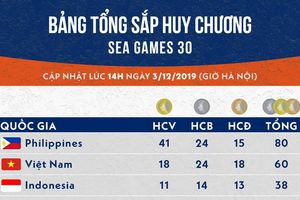 Bảng tổng sắp huy chương SEA Games 30: Việt Nam tăng tốc