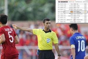 Thông tin sốc về trọng tài Bahrain cho U22 Việt Nam đá lại phạt đền