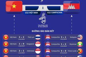 U22 Việt Nam-U22 Campuchia: Chung kết rộng mở