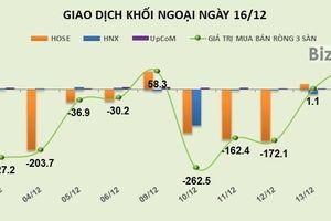 Phiên 16/12: Khối ngoại tiếp tục bơm ròng 87 tỷ đồng, thỏa thuận 7,9 triệu cổ phiếu MBB