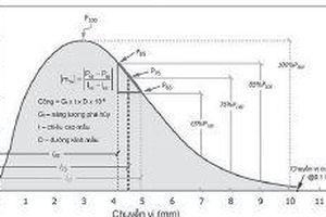 Nghiên cứu đánh giá chỉ số kháng nứt Cracking Tolerance Index (CTIndex) của hỗn hợp Stone Mastic Asphalt (sma) thi công theo công nghệ ấm