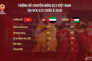 U23 Việt Nam: Những vấn đề sau 2 trận hòa UAE và Jordan