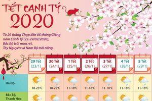 Dự báo thời tiết trong dịp Tết Canh Tý 2020