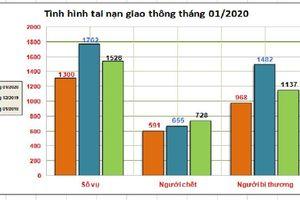 591 người chết vì tai nạn giao thông trong tháng 1