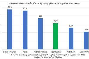 Bamboo Airways bay đúng giờ nhất toàn ngành hàng không Việt Nam 10 tháng đầu năm 2019