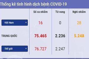Cập nhật 14h ngày 21/2: Thế giới có 76.727 ca nhiễm virus corona. Trung Quốc xuất hiện ổ dịch ở các nhà tù