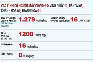Cập nhật 14h ngày 25/2: Việt Nam kiểm soát tốt dịch bệnh, Iran thêm 2 ca tử vong, Tổng thống Trump đề nghị chi tiền đối phó Covid-19