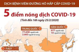 Năm điểm nóng hiện nay của dịch bệnh COVID-19
