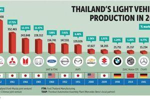 Ôtô Thái Lan có bảo toàn vị thế sau khi GM bán đứt cho hãng xe Trung Quốc?