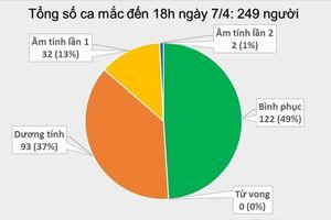 Cập nhật Covid-19 chiều 7/4 ở Việt Nam: Thêm 4 ca mắc mới, nâng tổng số ca nhiễm lên 249