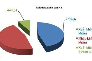 Ngày đầu tuần, Hải quan Lào Cai thông quan hơn 5.500 tấn hàng hóa