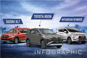 SUV lai MPV dưới 700 triệu: Chọn Suzuki XL7, Toyota Rush hay Mitsubishi Xpander?