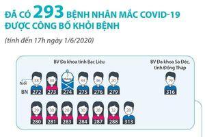 Đã có 293 ca mắc COVID-19 được công bố khỏi bệnh