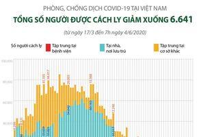 Số người cách ly tại Việt Nam giảm xuống còn 6.641