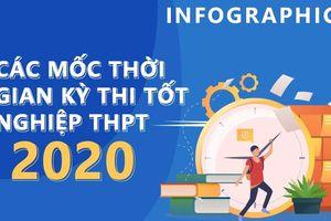 Các mốc quan trọng của kỳ thi THPT 2020